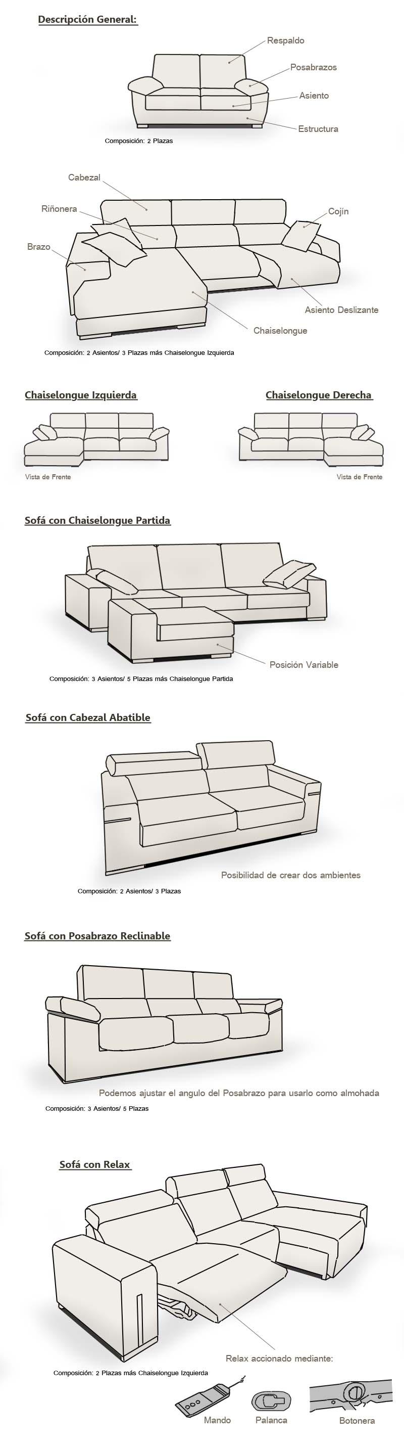 Partes de un sof for Nombre del sillon de los psicologos